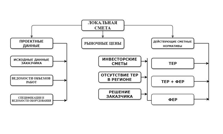 Структура локальной сметы