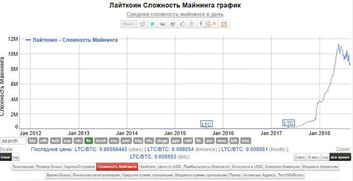 Изображение - Сложность сети litecoin slozhnost-kriptovalyuty