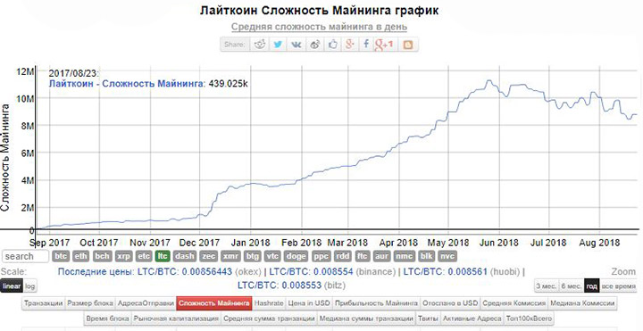 Изображение - Сложность сети litecoin tendenciya-kriptovalyuty-za-god