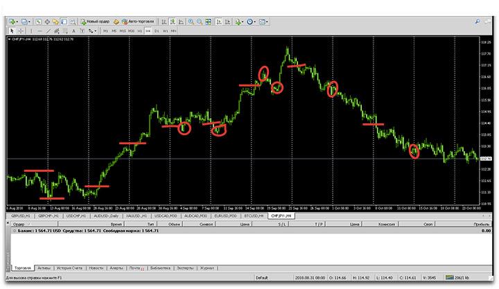 Ценовой график валютной пары CHF/JPY