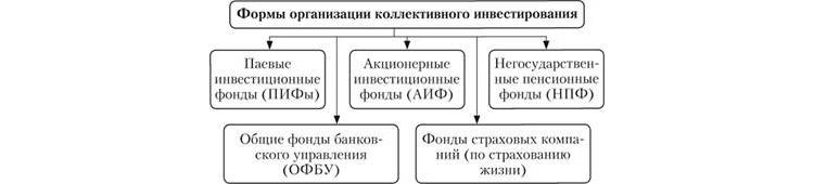 Формы коллективного инвестирования