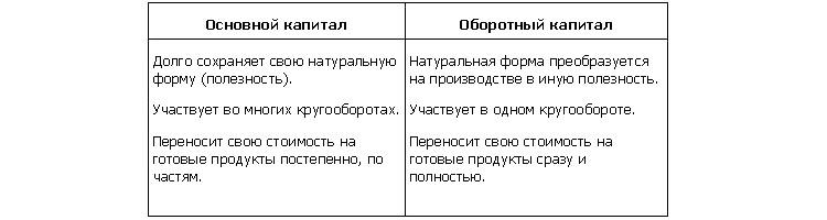 Основной и оборотный капитал