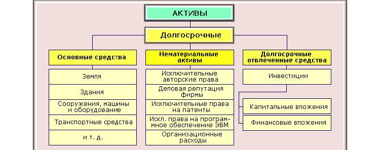 Типы активов