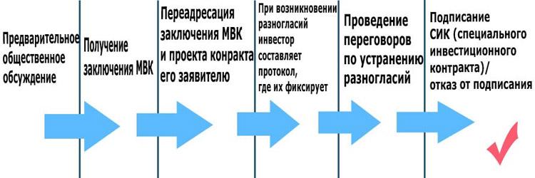 Этапы инвестиционного договора