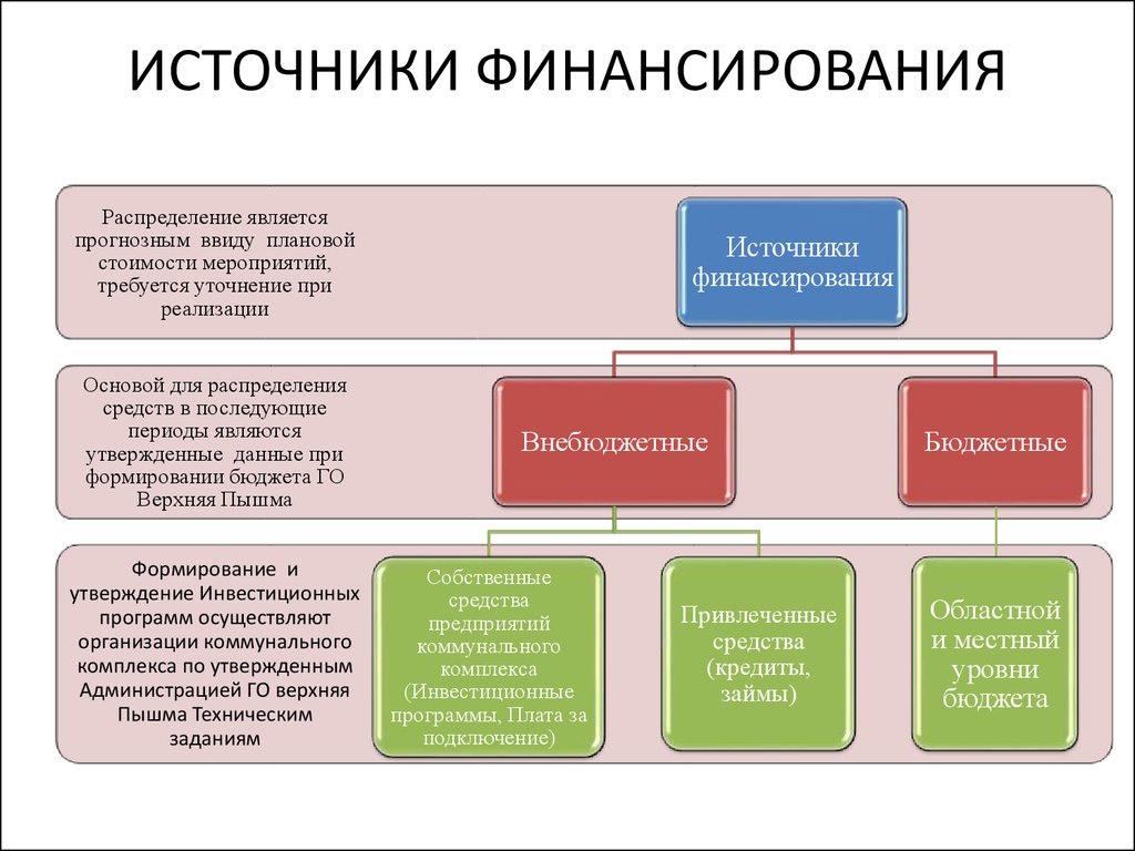 Финансирование кредитных организаций