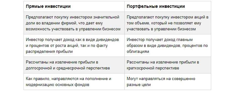 Особенности портфельного вложения