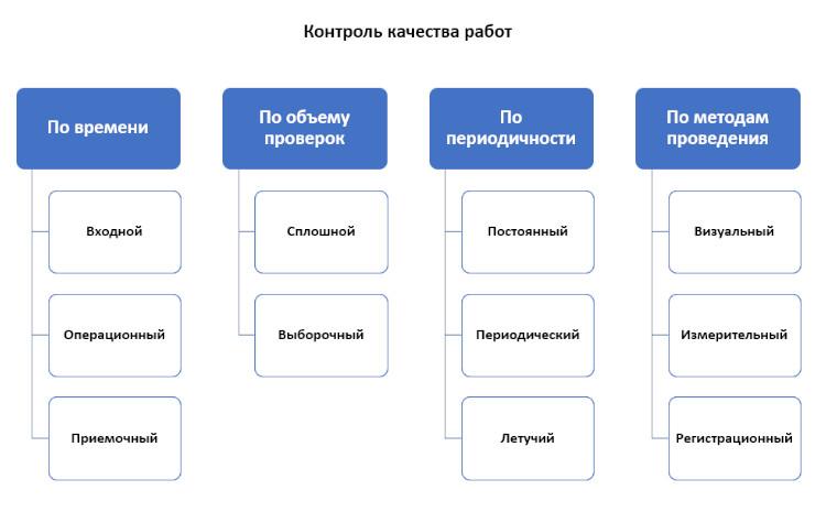 Контроль качества выполняемых работ по различным методикам.
