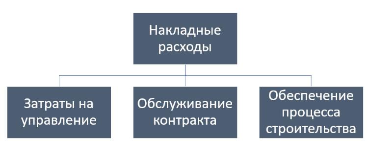 Структура накладных расходов в строительстве.