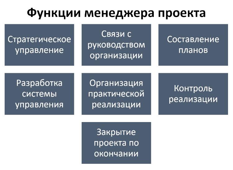 Функции менеджера проекта.