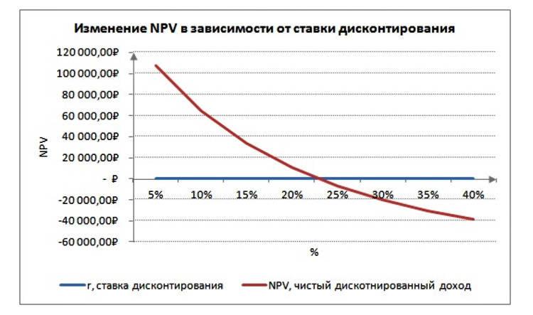 Изображение - Pv что это такое и как рассчитать npv5.1