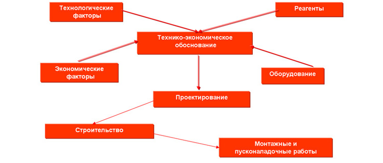 Технико-экономическое обоснование строительства