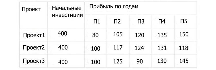 Изображение - Pv что это такое и как рассчитать vpn1.1
