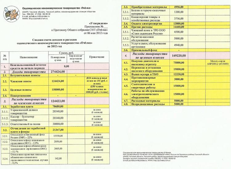 Смета расходов на проведение мероприятия образец мбу