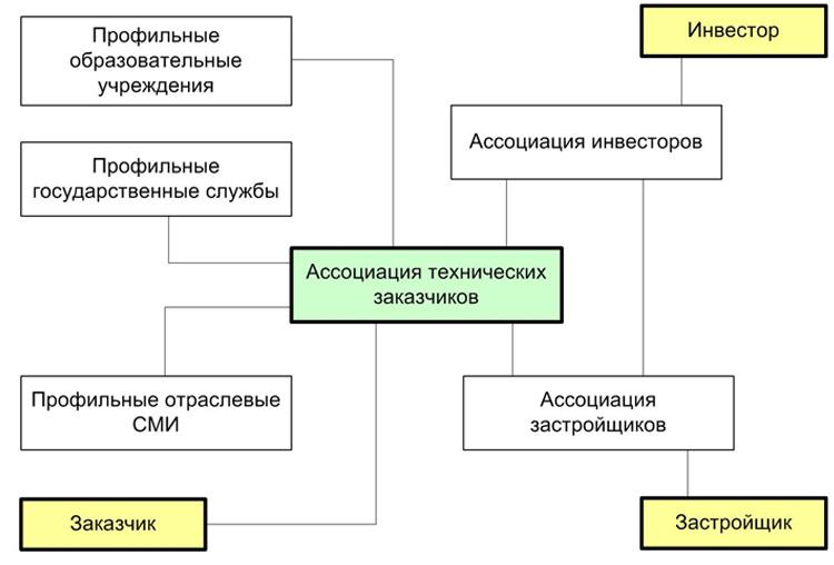 Структура коммуникационного взаимодействия